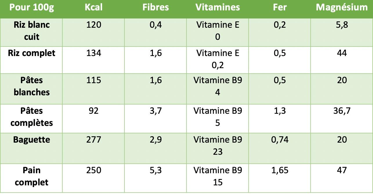 Tableau de comparaison entre les aliments blancs et complets